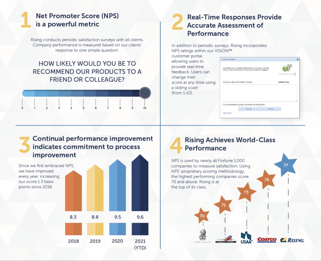 NPS infographic